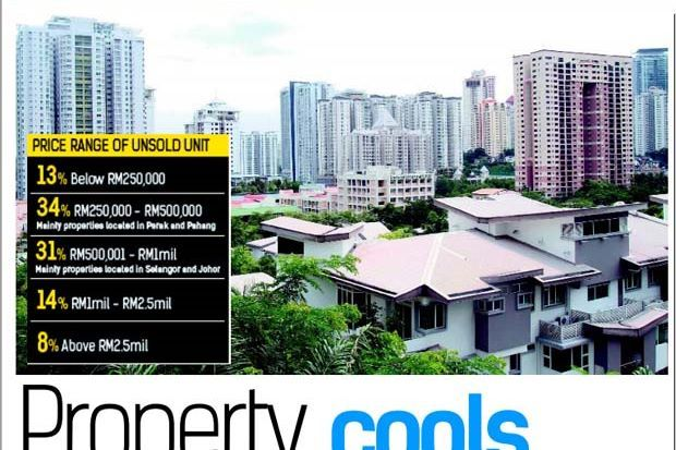 Malaysia's property sector cooling off
